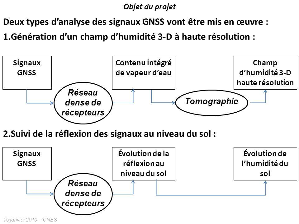 Deux types d'analyse des signaux GNSS vont être mis en œuvre :