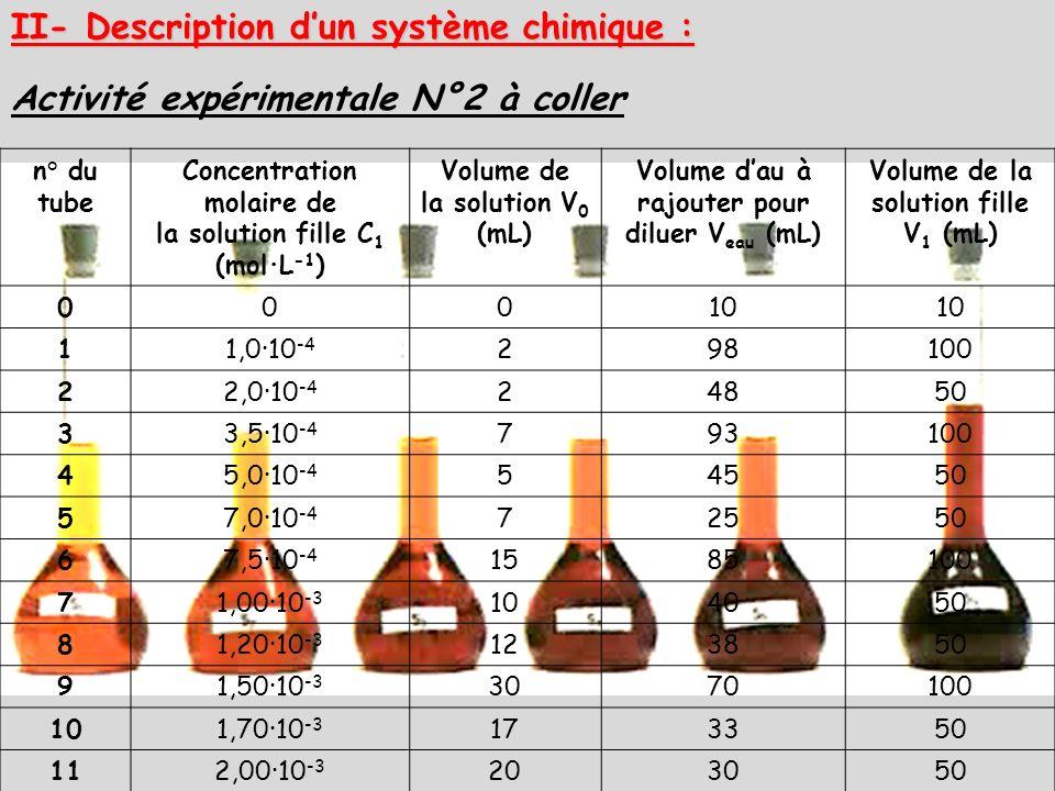 II- Description d'un système chimique :
