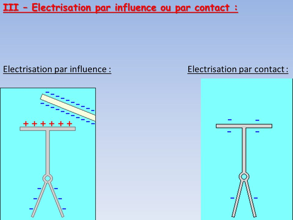 III – Electrisation par influence ou par contact :