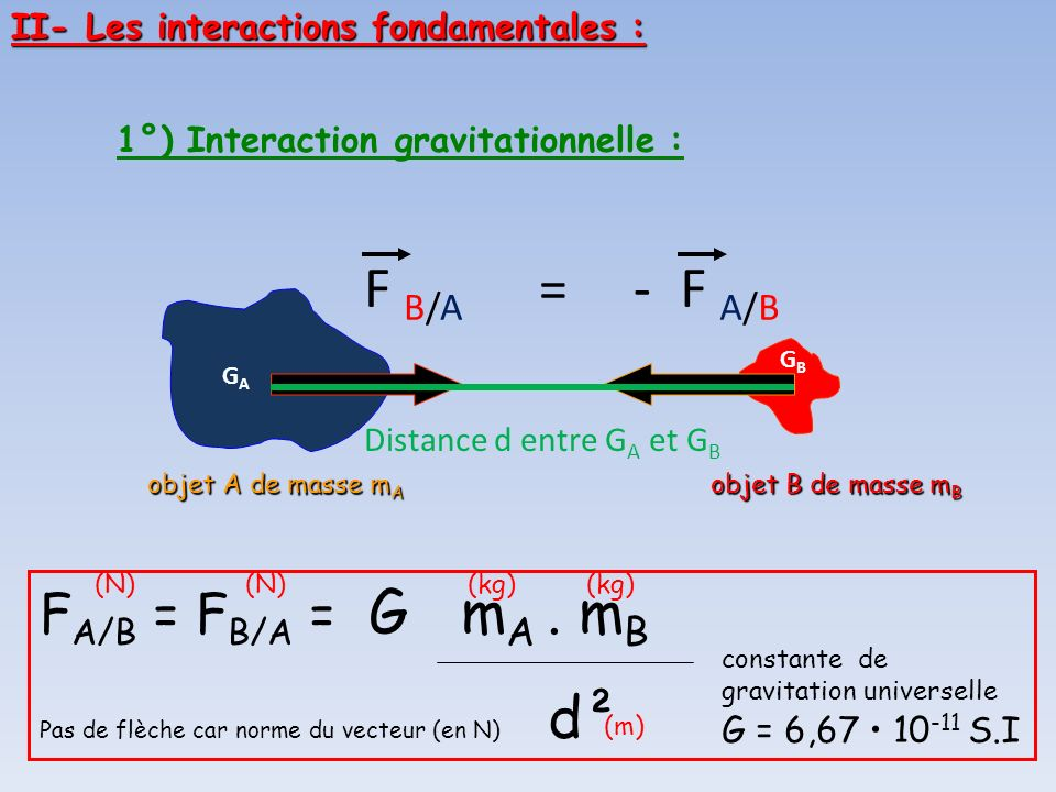 1°) Interaction gravitationnelle :