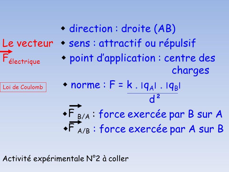  direction : droite (AB) Le vecteur  sens : attractif ou répulsif