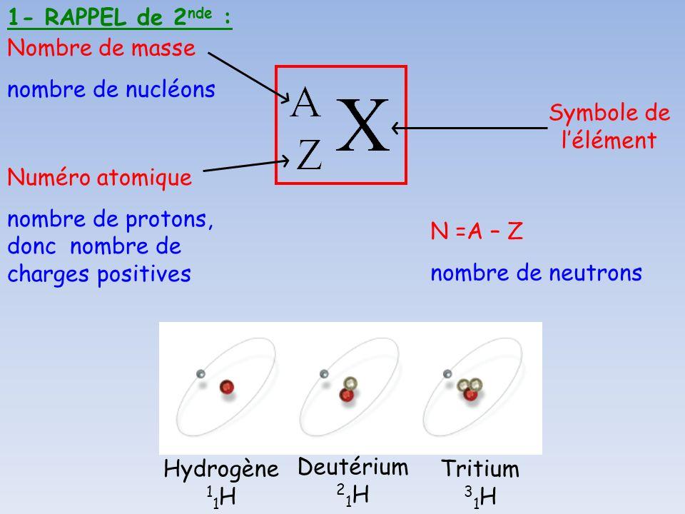 1- RAPPEL de 2nde : Nombre de masse. nombre de nucléons. Symbole de l'élément. Numéro atomique.