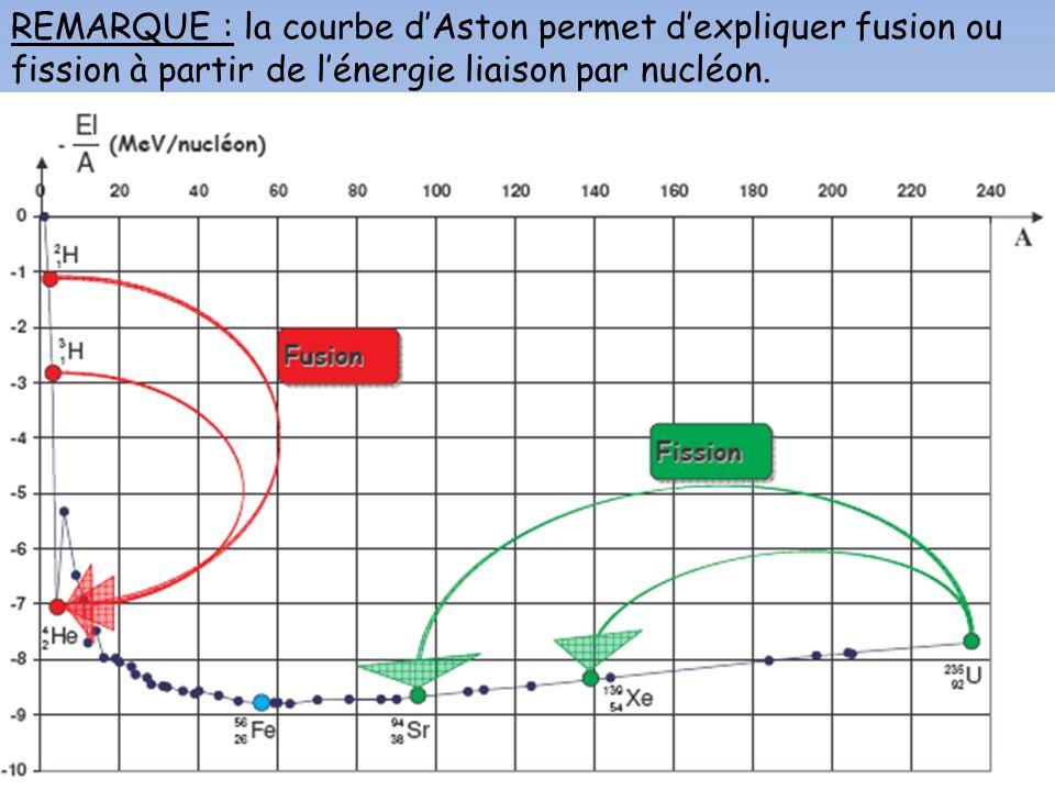 REMARQUE : la courbe d'Aston permet d'expliquer fusion ou fission à partir de l'énergie liaison par nucléon.