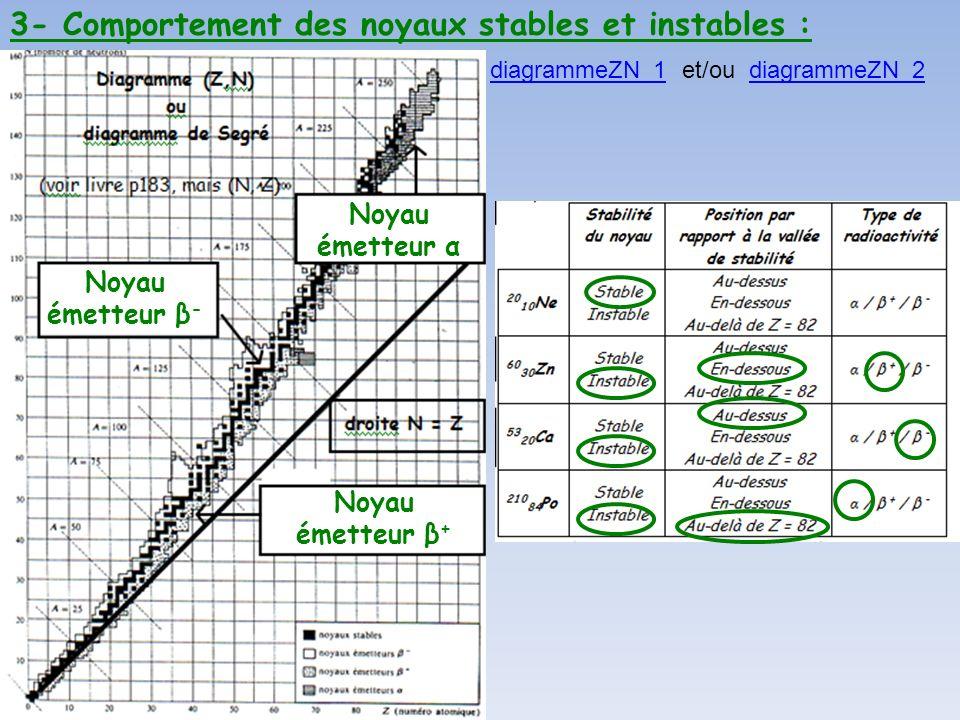 3- Comportement des noyaux stables et instables :