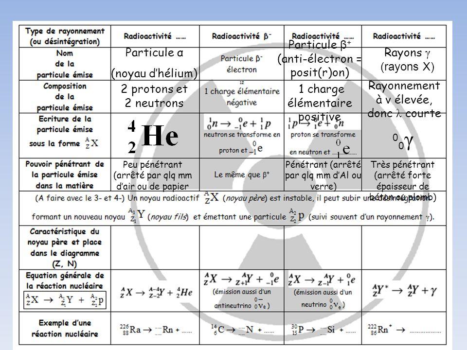 00γ Particule β+ (anti-électron = posit(r)on) Particule α