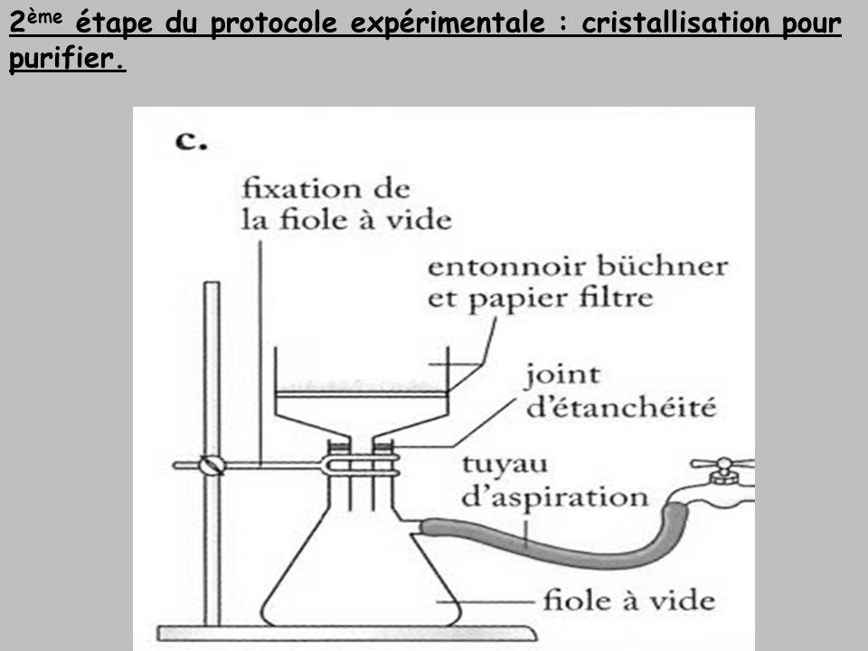 2ème étape du protocole expérimentale : cristallisation pour purifier.