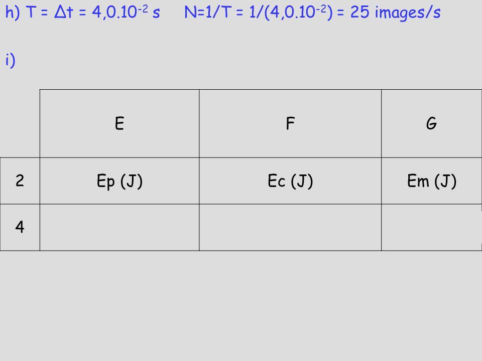 h) T = Δt = 4,0.10-2 s N=1/T = 1/(4,0.10-2) = 25 images/s