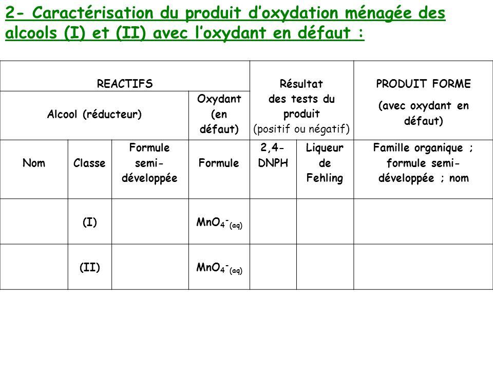2- Caractérisation du produit d'oxydation ménagée des alcools (I) et (II) avec l'oxydant en défaut :