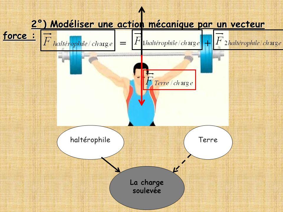 = + 2°) Modéliser une action mécanique par un vecteur force :