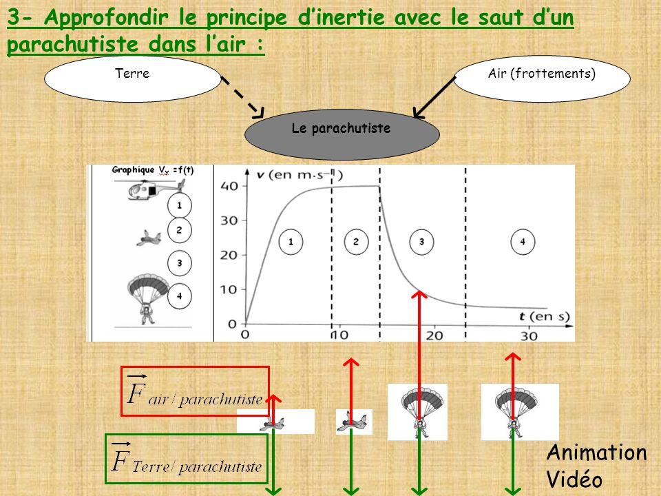 3- Approfondir le principe d'inertie avec le saut d'un parachutiste dans l'air :