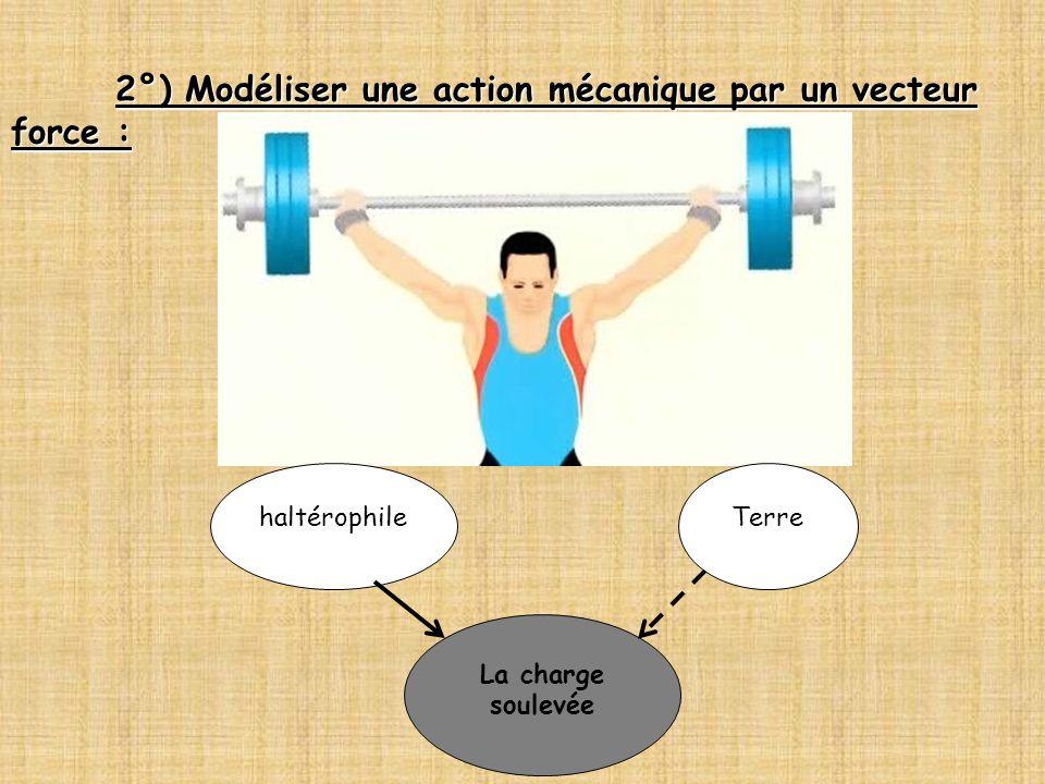 2°) Modéliser une action mécanique par un vecteur force :