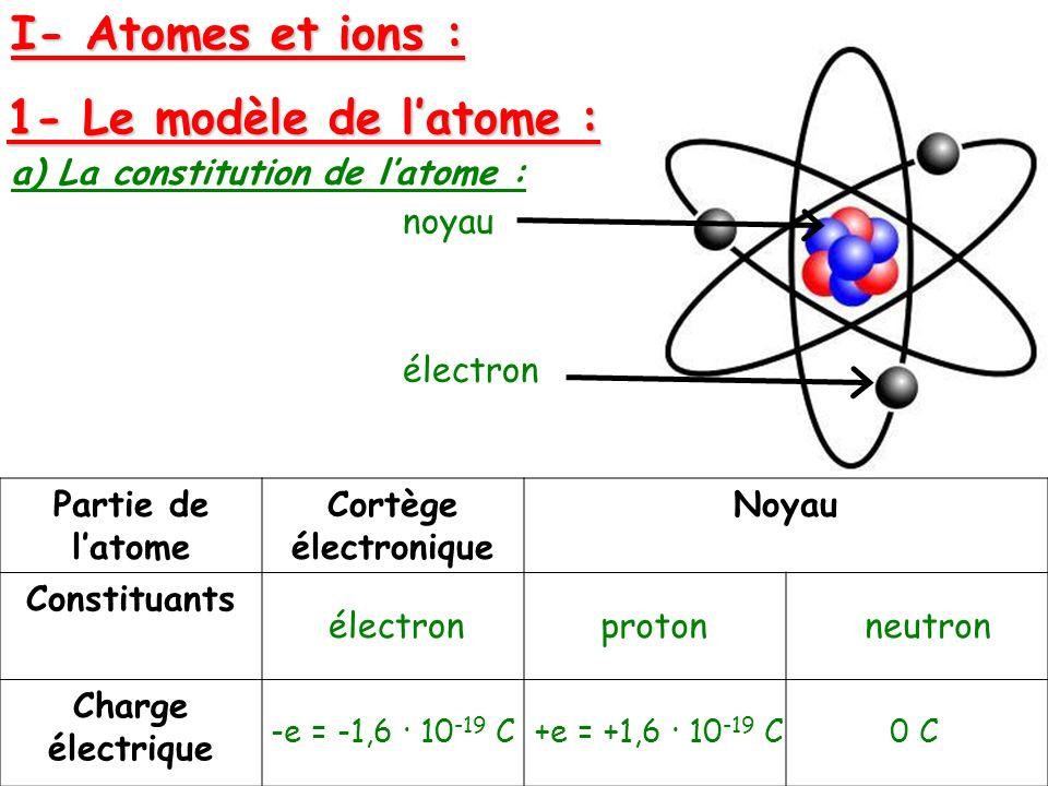 I- Atomes et ions : 1- Le modèle de l'atome :