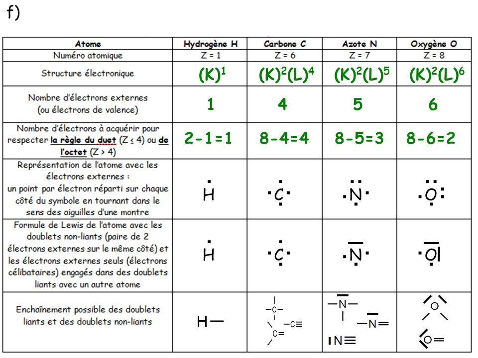 f) (K)1. (K)2(L)4. (K)2(L)5. (K)2(L)6. 1. 4. 5. 6. 2-1=1. 8-4=4. 8-5=3. 8-6=2. . . . .