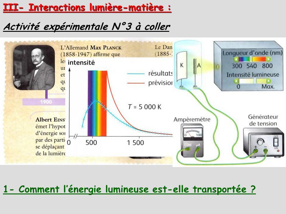 III- Interactions lumière-matière :