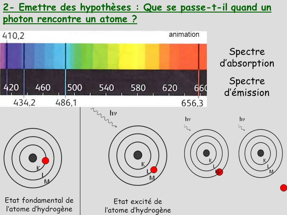 2- Emettre des hypothèses : Que se passe-t-il quand un photon rencontre un atome