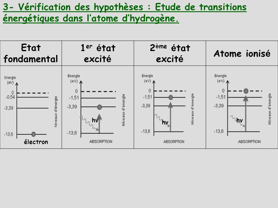 3- Vérification des hypothèses : Etude de transitions énergétiques dans l'atome d'hydrogène.