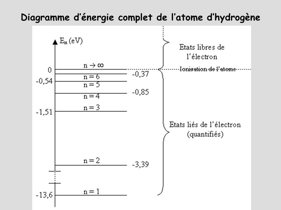 Diagramme d'énergie complet de l'atome d'hydrogène