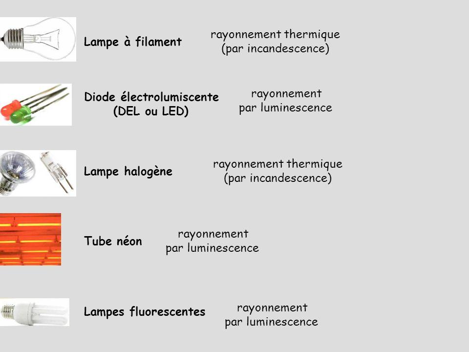 rayonnement thermique (par incandescence) Lampe à filament