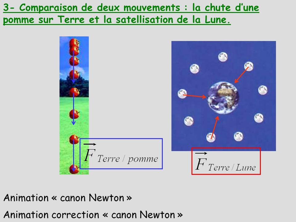 3- Comparaison de deux mouvements : la chute d'une pomme sur Terre et la satellisation de la Lune.