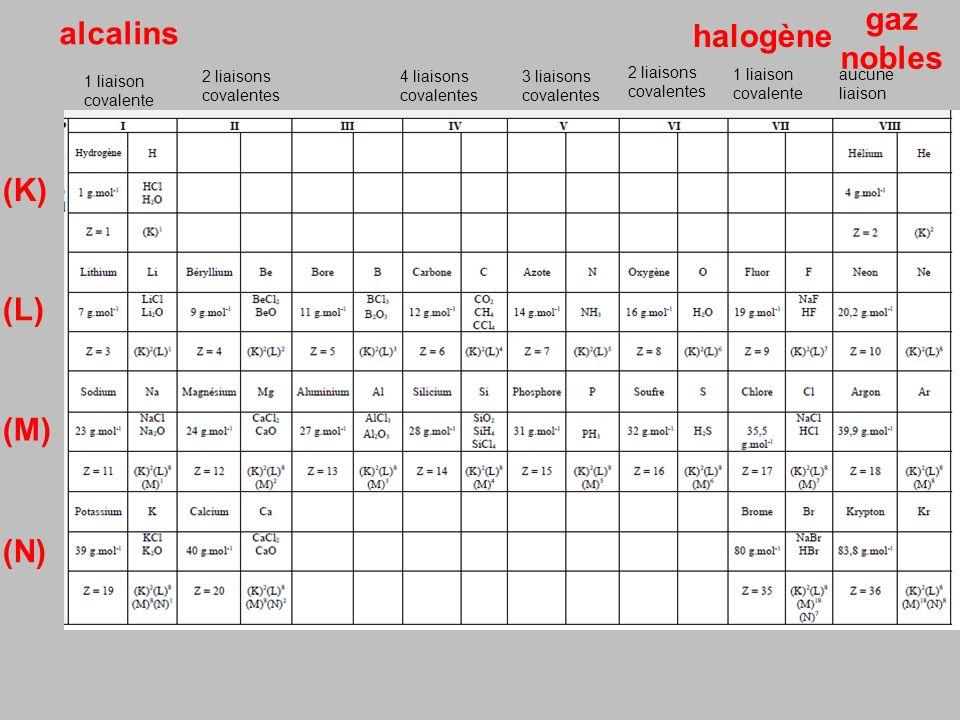 gaz alcalins halogène nobles (K) (L) (M) (N) 2 liaisons covalentes