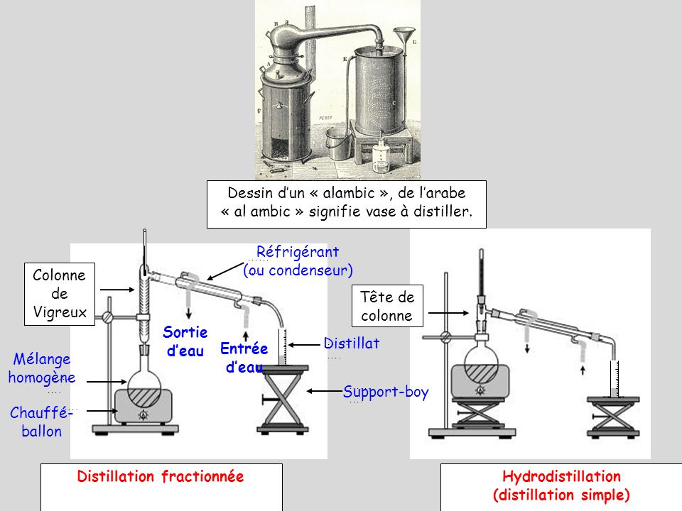 Distillation fractionnée (distillation simple)