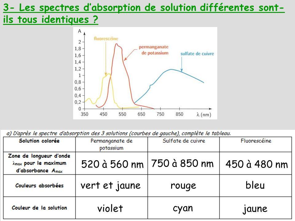3- Les spectres d'absorption de solution différentes sont-ils tous identiques