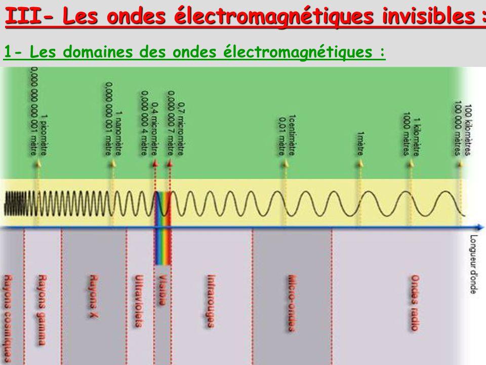 III- Les ondes électromagnétiques invisibles :