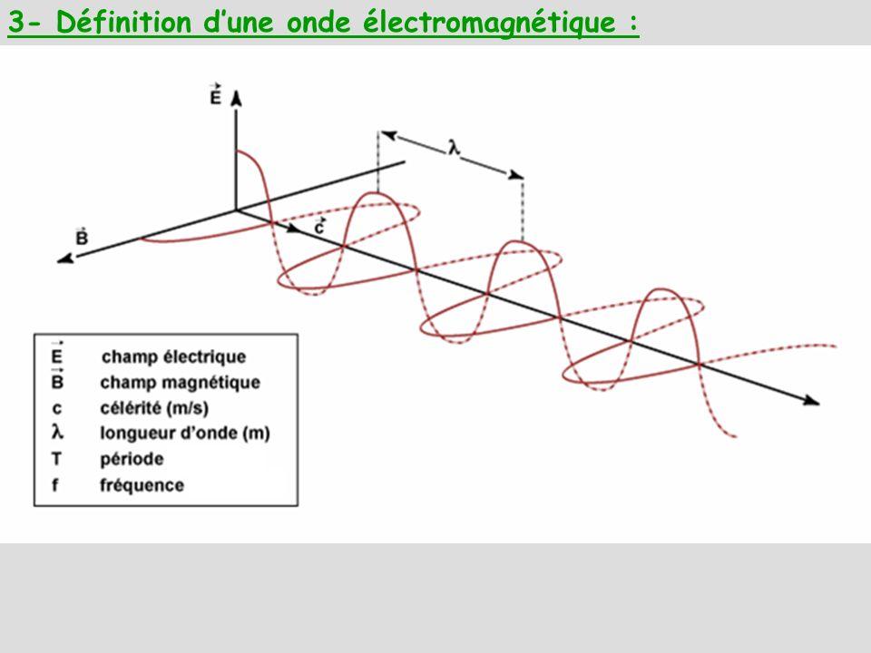 3- Définition d'une onde électromagnétique :