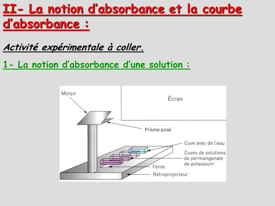II- La notion d'absorbance et la courbe d'absorbance :
