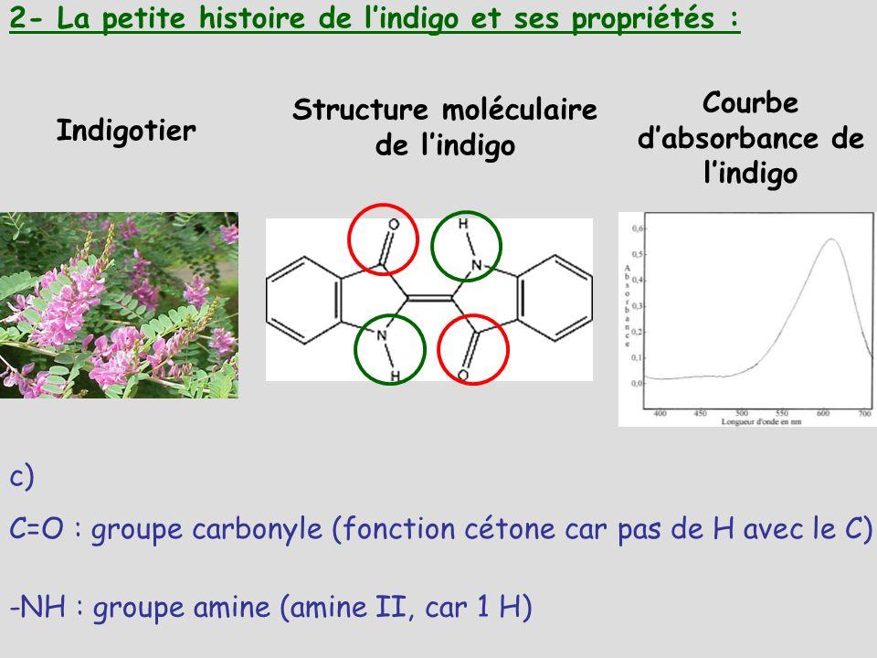 Courbe d'absorbance de l'indigo Structure moléculaire de l'indigo