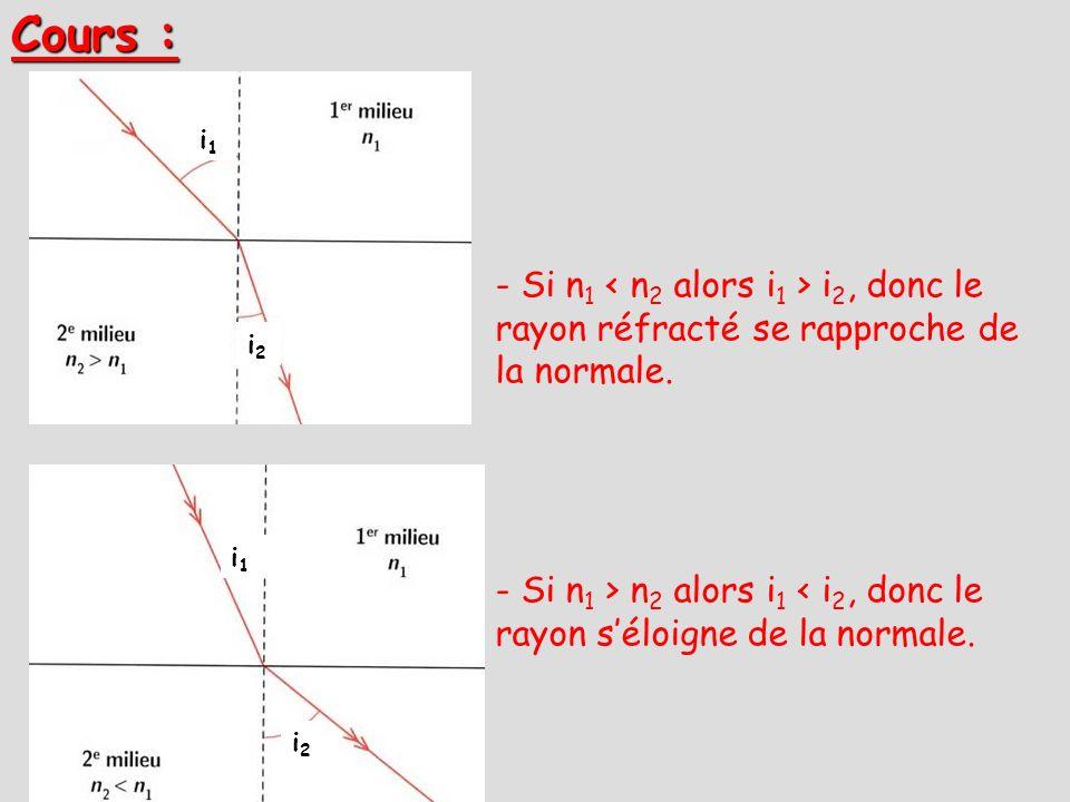 Cours : i1. - Si n1 < n2 alors i1 > i2, donc le rayon réfracté se rapproche de la normale. i2. i1.