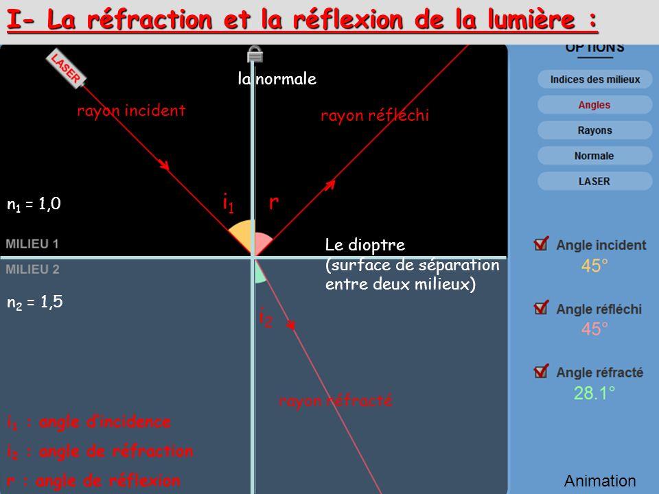 I- La réfraction et la réflexion de la lumière :