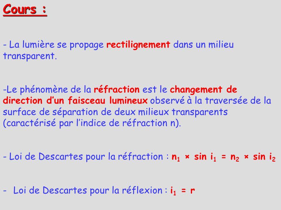 Cours : La lumière se propage rectilignement dans un milieu transparent.