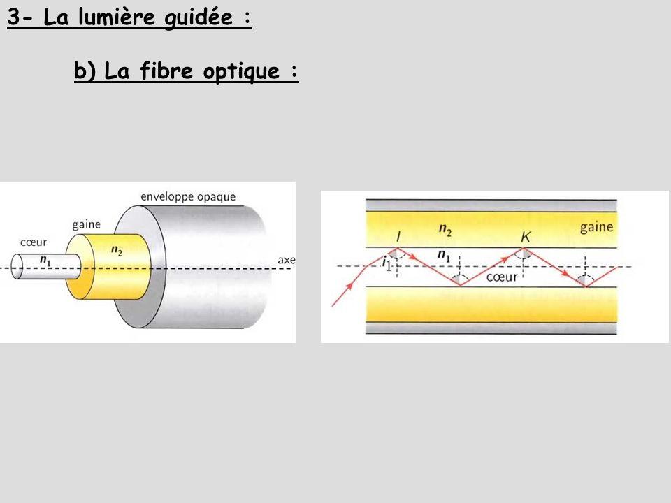 3- La lumière guidée : b) La fibre optique :