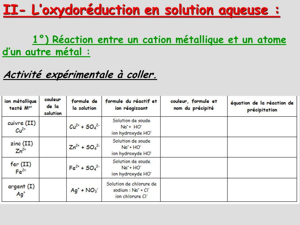 II- L'oxydoréduction en solution aqueuse :