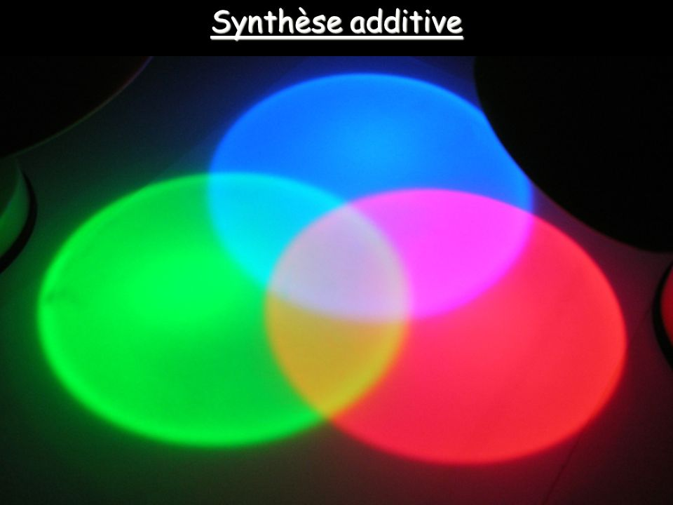 Synthèse additive