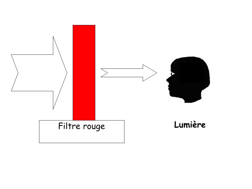 Filtre rouge Lumière 15
