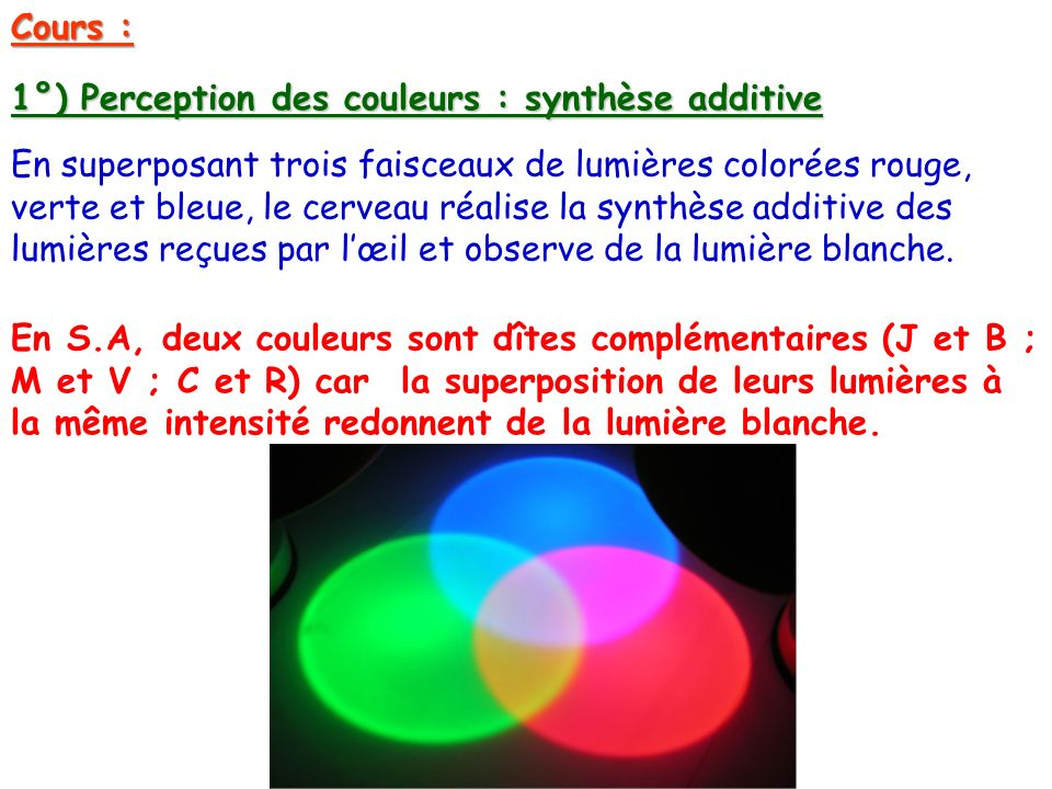 1°) Perception des couleurs : synthèse additive