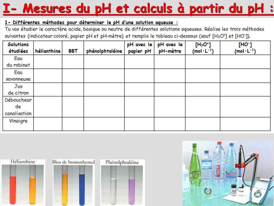 I- Mesures du pH et calculs à partir du pH :
