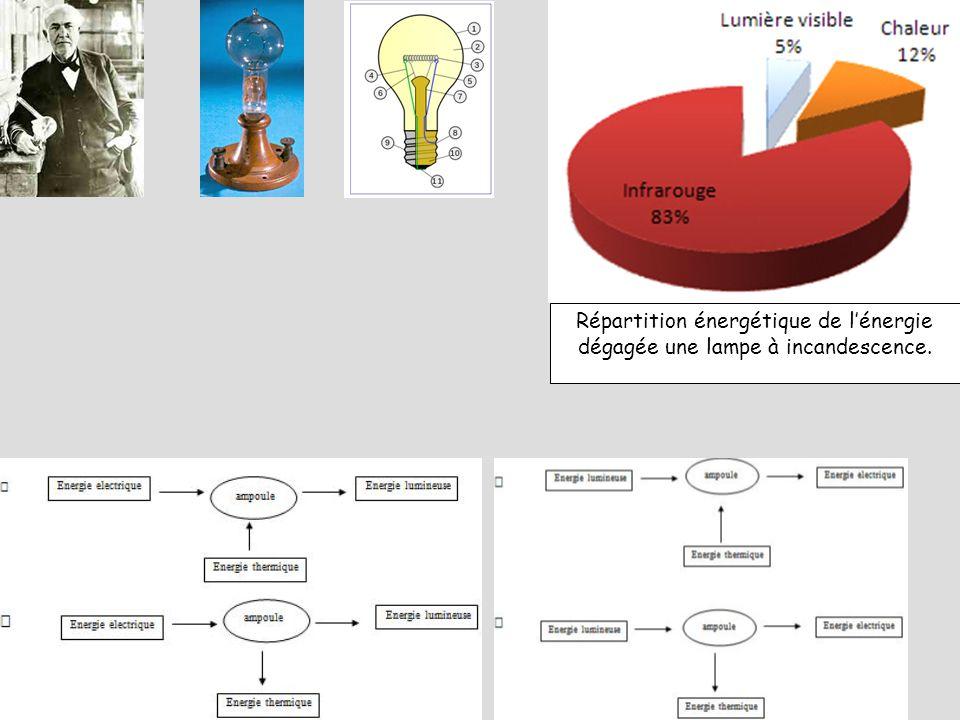 Répartition énergétique de l'énergie dégagée une lampe à incandescence.
