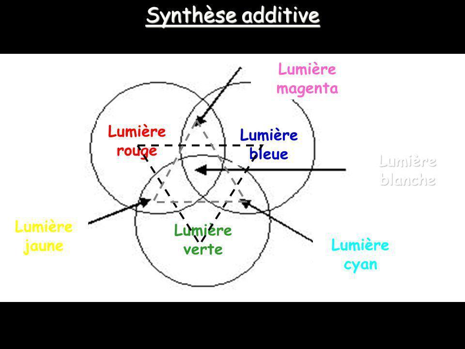 Synthèse additive Lumière magenta Lumière Lumière rouge bleue Lumière