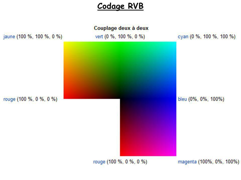 Codage RVB