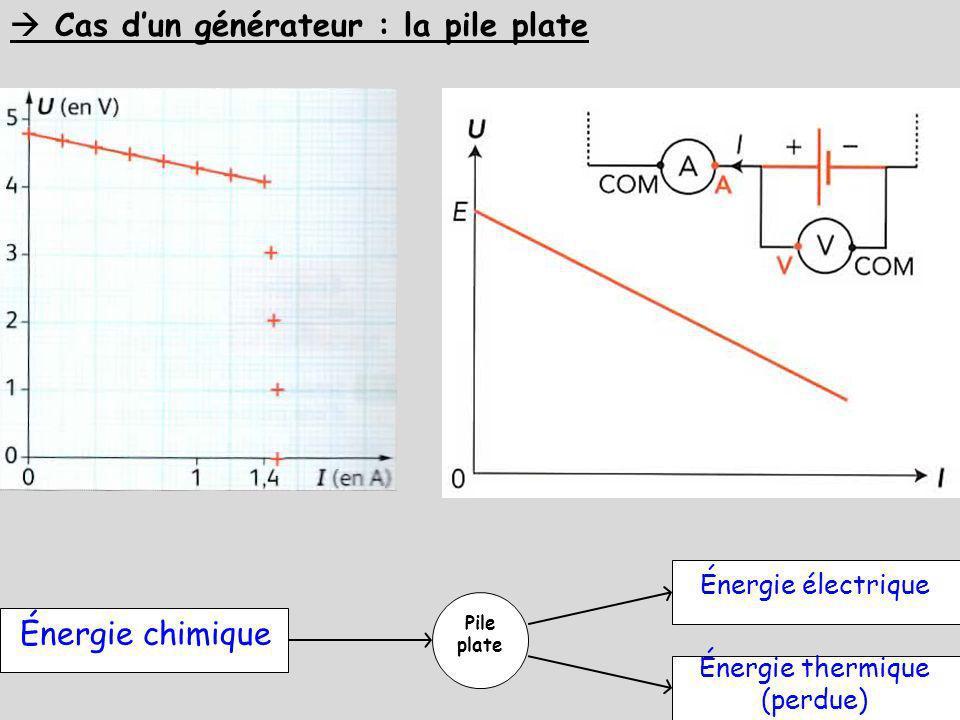 Énergie thermique (perdue)