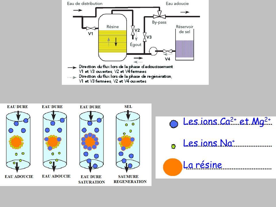 Les ions Ca2+ et Mg2+ Les ions Na+ La résine