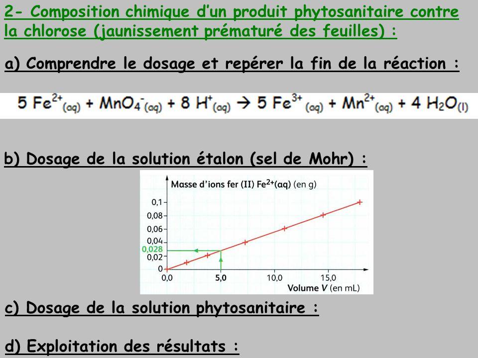 2- Composition chimique d'un produit phytosanitaire contre la chlorose (jaunissement prématuré des feuilles) :