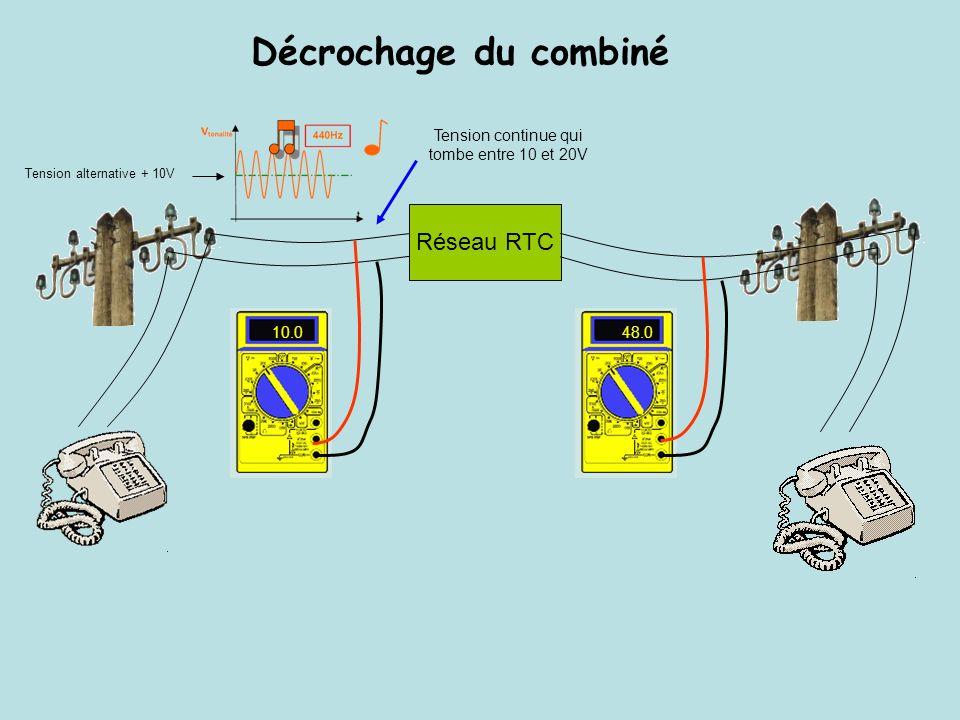 Décrochage du combiné Réseau RTC