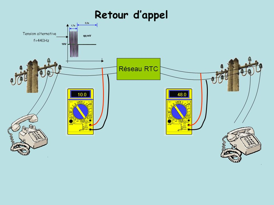 Retour d'appel Tension alternative f=440Hz Réseau RTC 10.0 48.0