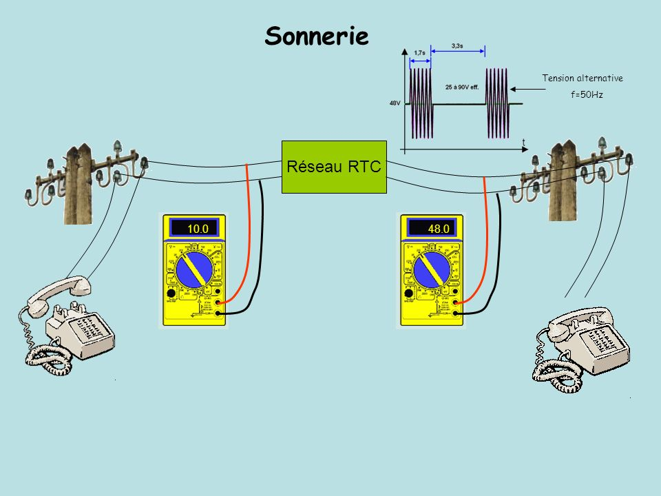 Sonnerie Tension alternative f=50Hz Réseau RTC 10.0 48.0