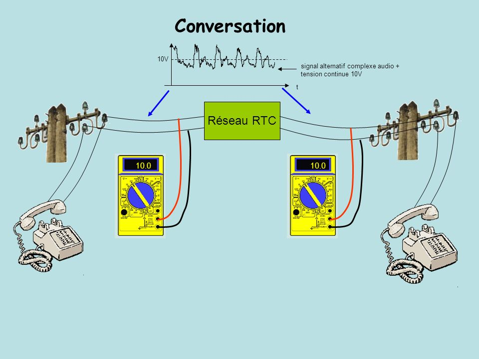 Conversation Réseau RTC 10.0 10.0 10V