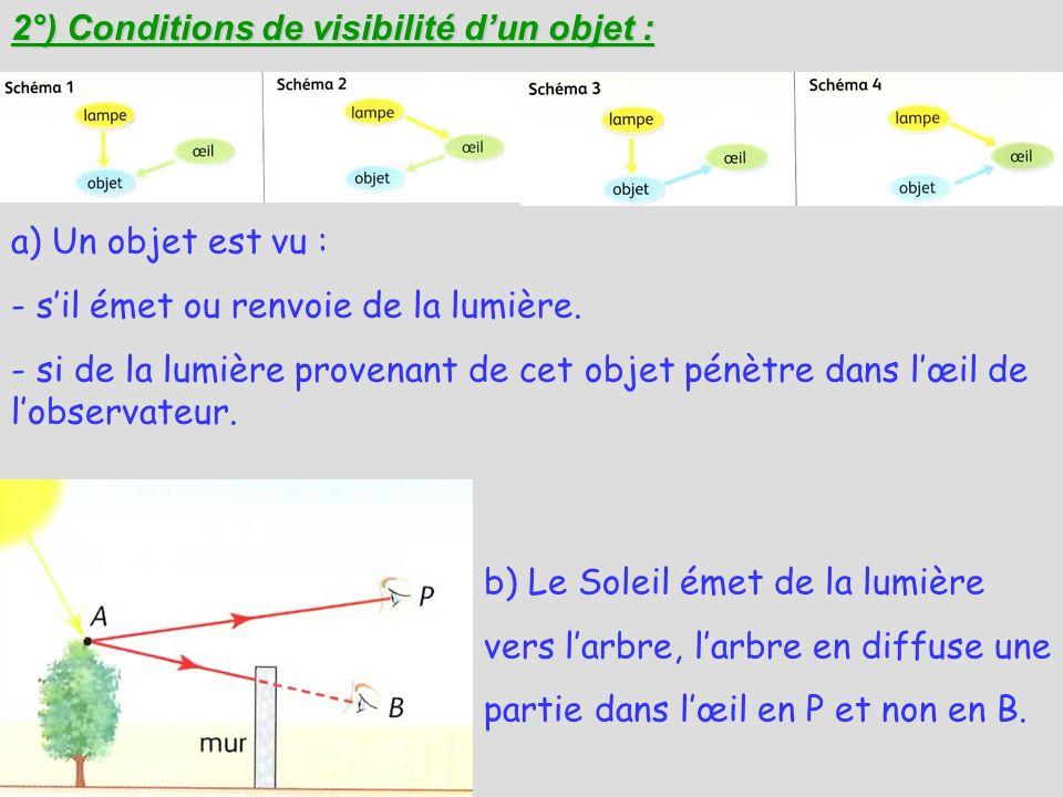 2°) Conditions de visibilité d'un objet :